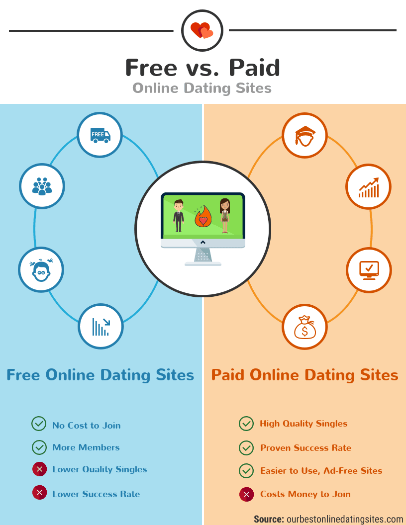 Online Dating Pros and Cons 5 Best Sites & Tips