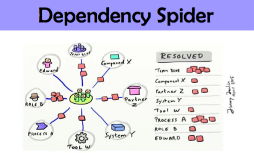 Dependency Spider