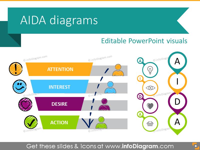 aida marketing model diagram ppt chart icons business