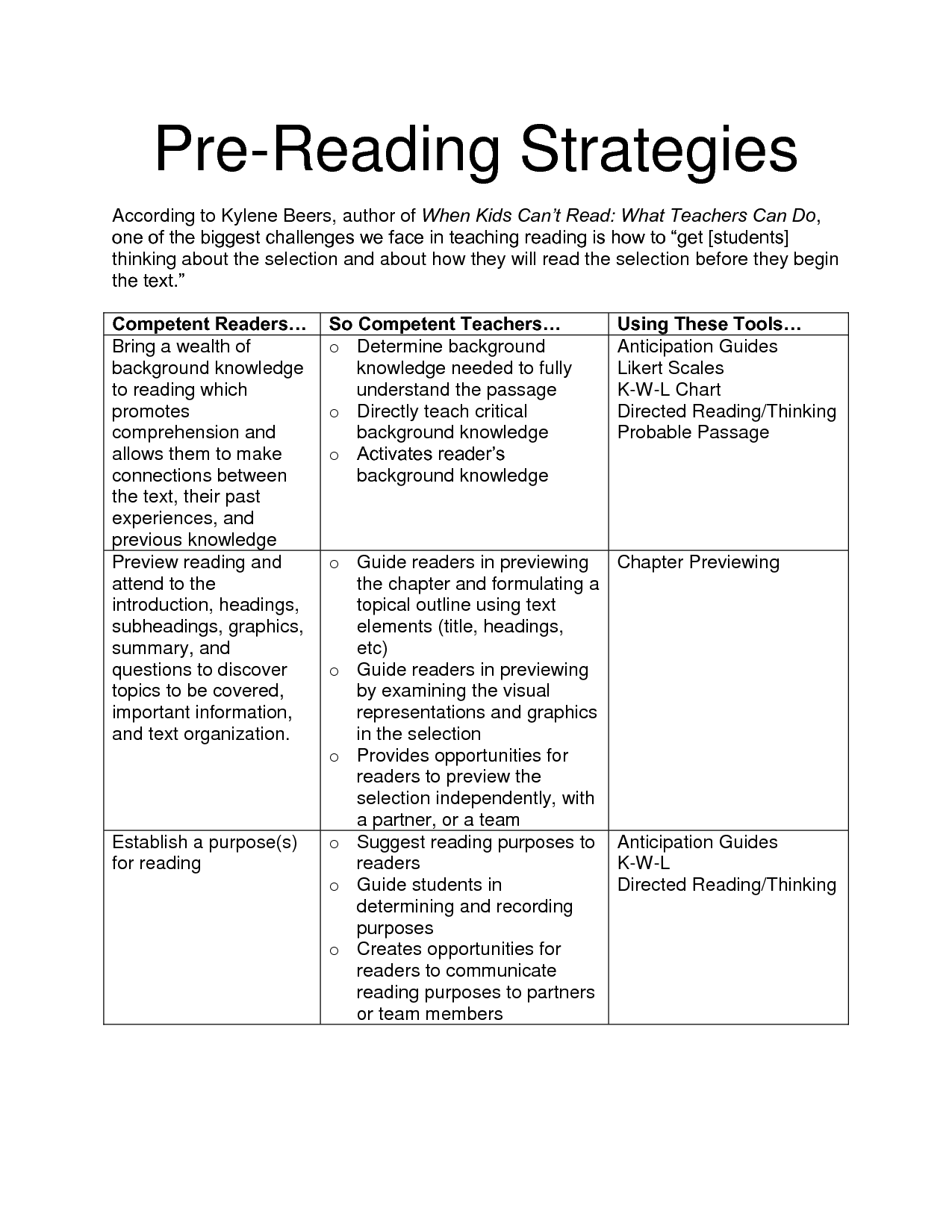 Kylene Beers Reading Strategies