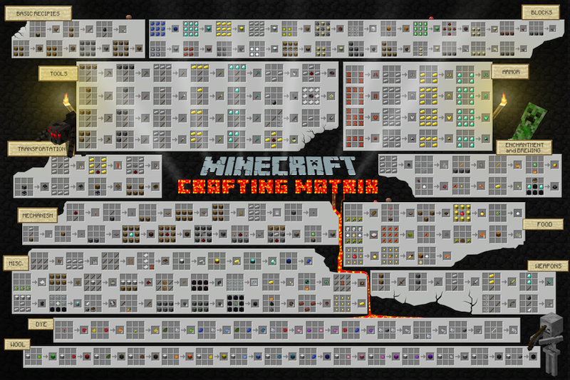 crafting minecraft wiki - photo #24