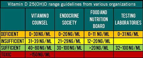 vitamin d levels chart: Here is a chart with information taken from the vitamin d council