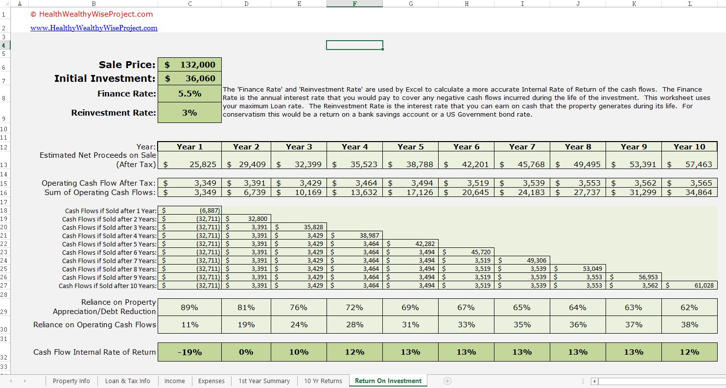 Rental Income Property Analysis Excel Spreadsheet Investment Analysis Statement Template Investing Rental property spreadsheet template free