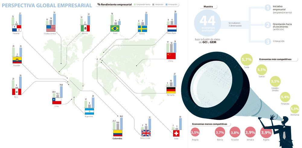 Colombia está entre las economías más emprendedoras