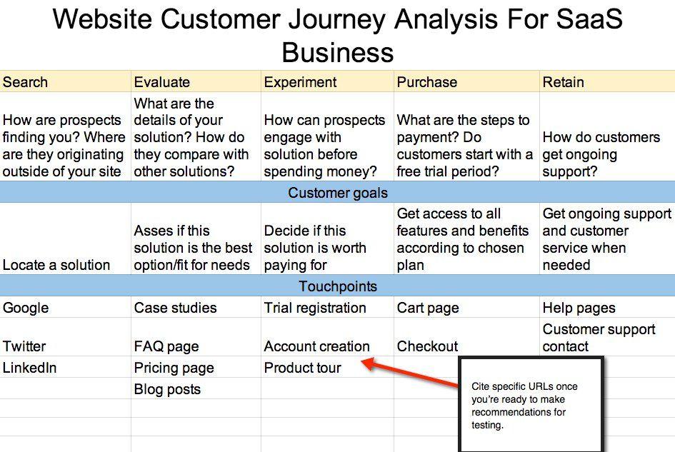 Customer Journey Map Website Analysis Spreadsheet | Marketing