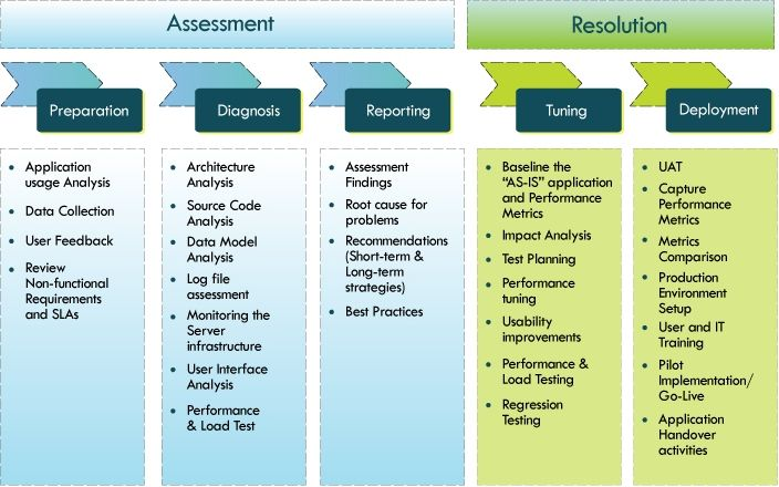 Performance and usability are two unstated needs for the success - performance assessment