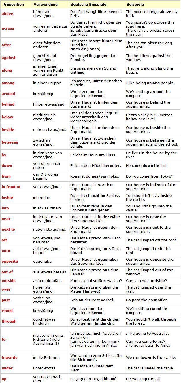 Pin von Lajos Bodo auf deutsch | German grammar, Learn ...