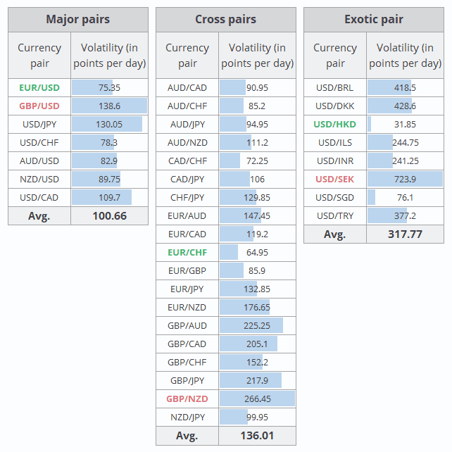 The Most Volatile Currency Pairs in and The Best to Trade
