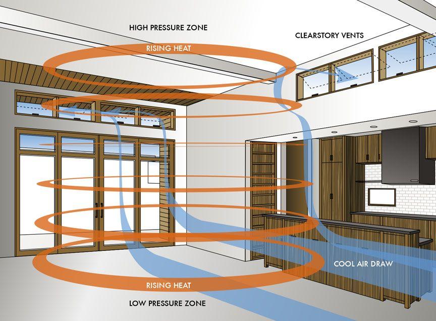 passive cooling next house ideas pinterest more passive cooling passive house and house ideas. Black Bedroom Furniture Sets. Home Design Ideas