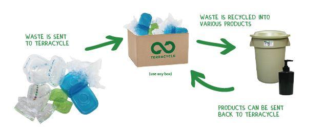 Main image for Glad® Food Storage Brigade