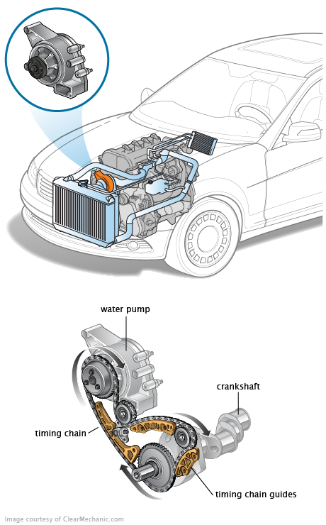 Bad Radiator Cap Symptoms >> water pump repair | Car engine, Motor car, Engineering