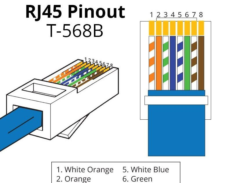 Rj45 Pinout Wiring Diagrams For Cat5e Or Cat6 Cable Ethernet How To Make An Ethernet Network Cable Cat5e In 2020 Rj45 Innovation Technology Electrical Wiring Diagram