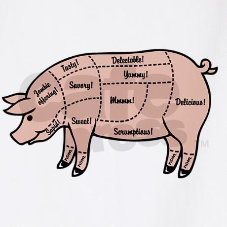 Pork shoulder diagram