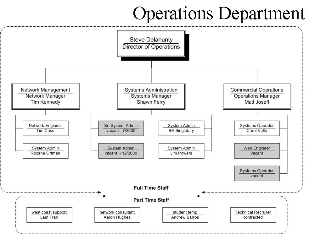 Organization structure and control system