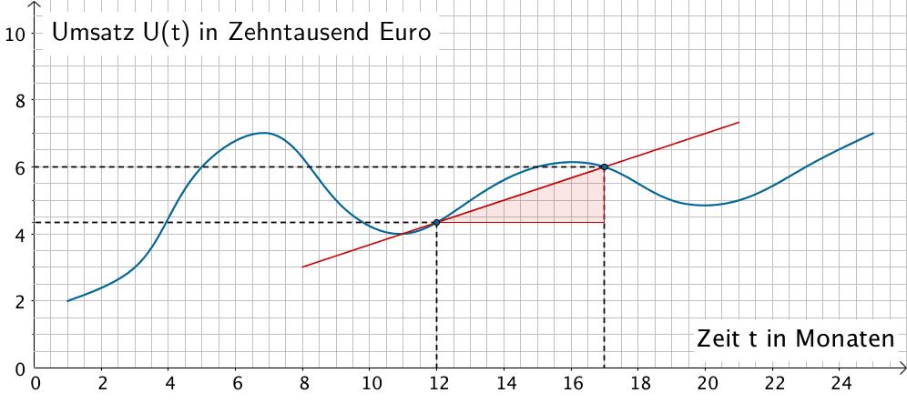 1 5 1 Die Ableitung In 2020 Mathe Abi Differentialrechnung Mathe
