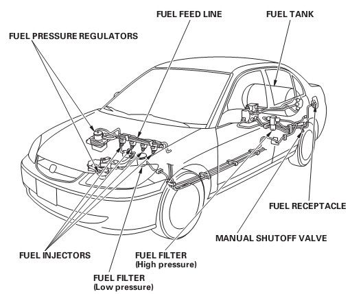 2002 honda civic si fuel filter location