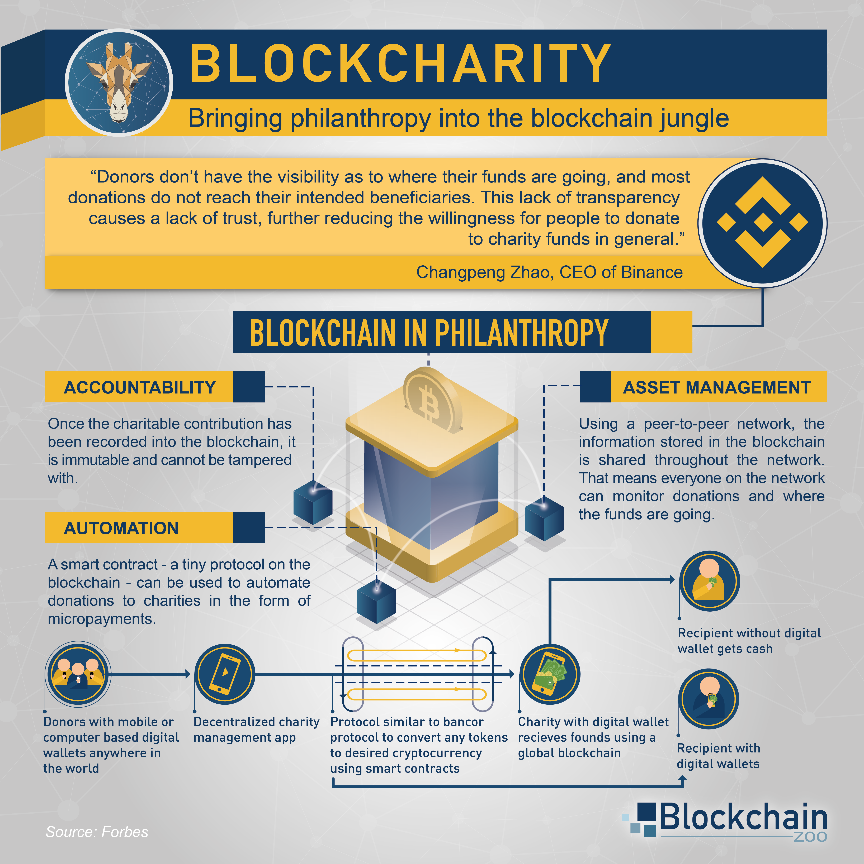 Blockcharity Blockchain Cash Management Blockchain Technology