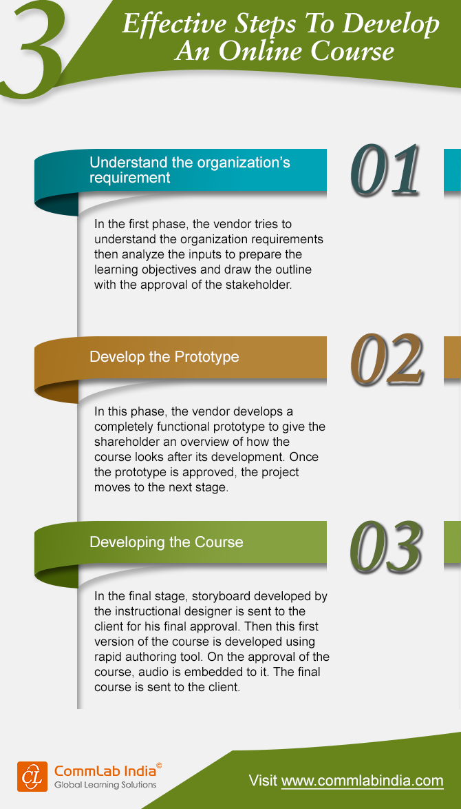 3 effective steps to develop an online training course infographic