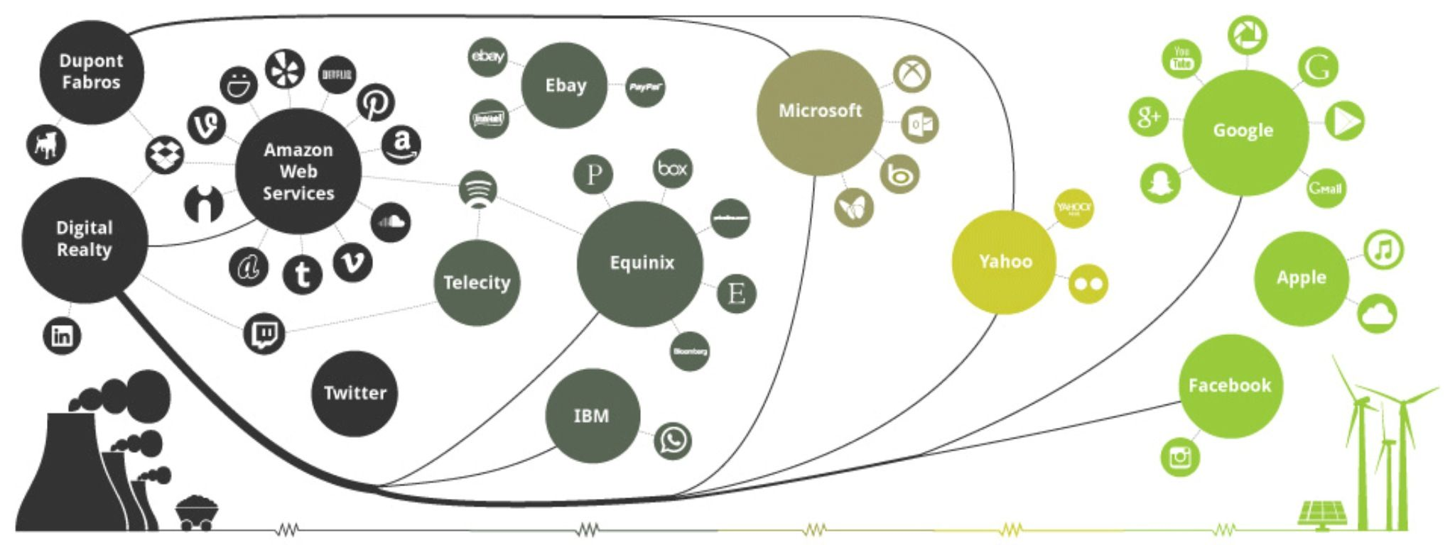 The Greenest Tech Companies ➔   http://greenpeace.org/usa/en/campaigns/global-warming-and-energy/A-Green-Internet/clickingclean/