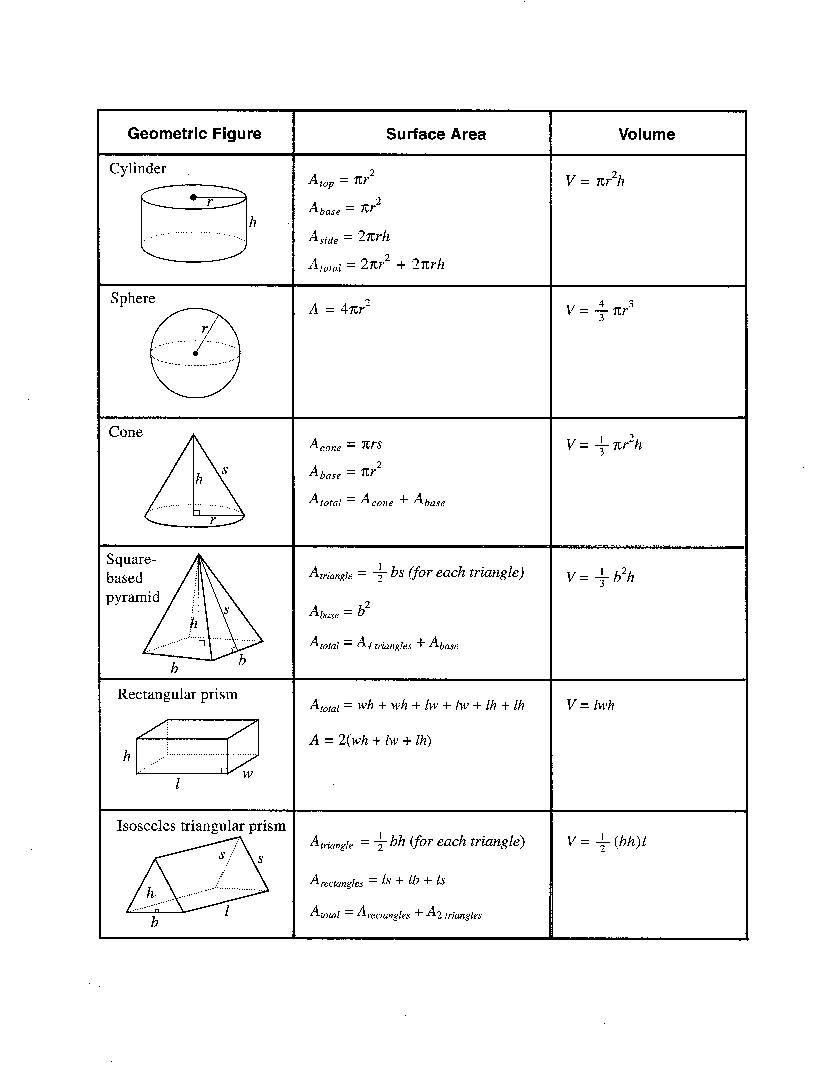popista.com | Math, Surface area and Math formula sheet
