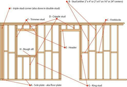 wall structure home construction building a house on construction of walls id=22713