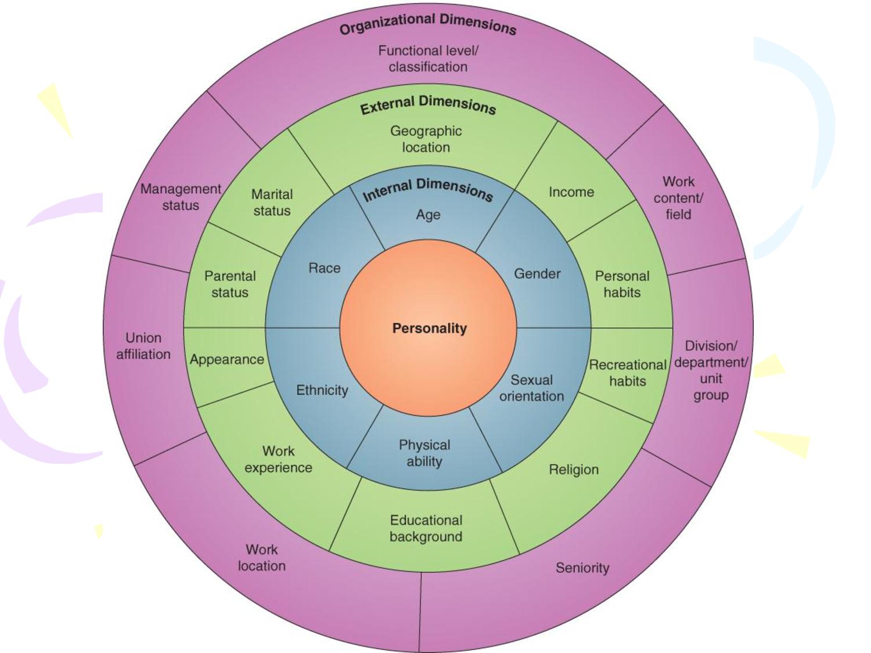 Diversity Wheel Activity