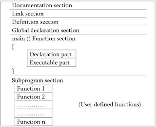 Array of structures in c.