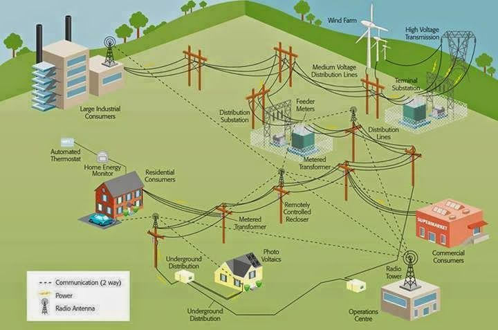 power generation,transmission,and distribution by smart grids - Electrical  Eng…   Electrical projects, Electrical circuit diagram, Electrical  engineering technologyPinterest