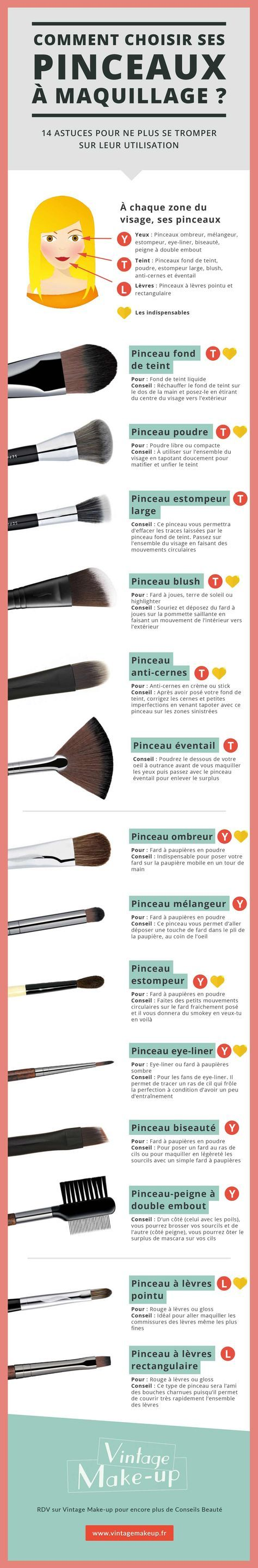 Préférence Pinceaux à Maquillage : utilisation et conseils [Le Guide Ultime  XX54