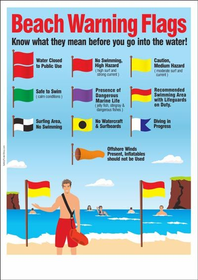 Us Style Beach Warning Flags Poster