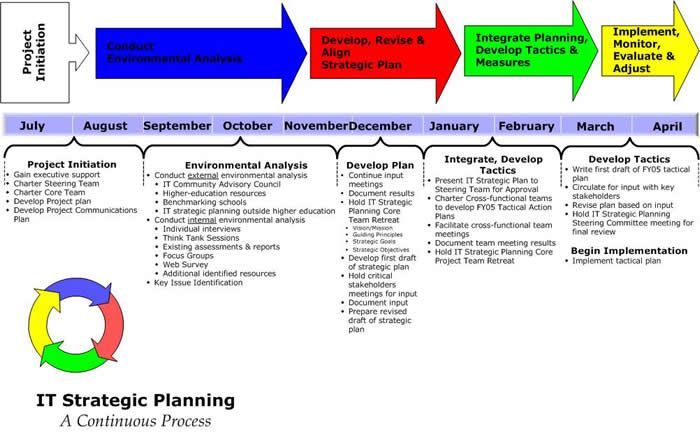 Miami University Information Technology Services Strategic Planning