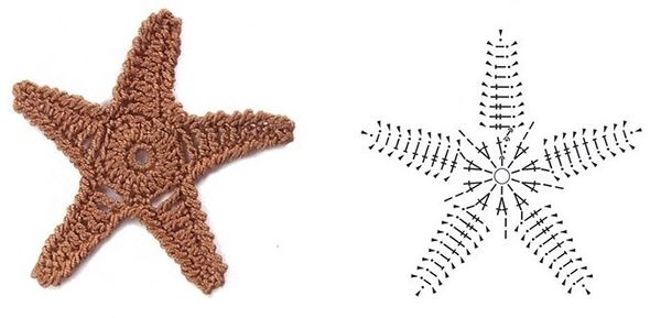 Star fish pattern Brown starfish on beige (sandy) background with blue borders would make a nice beach blanket