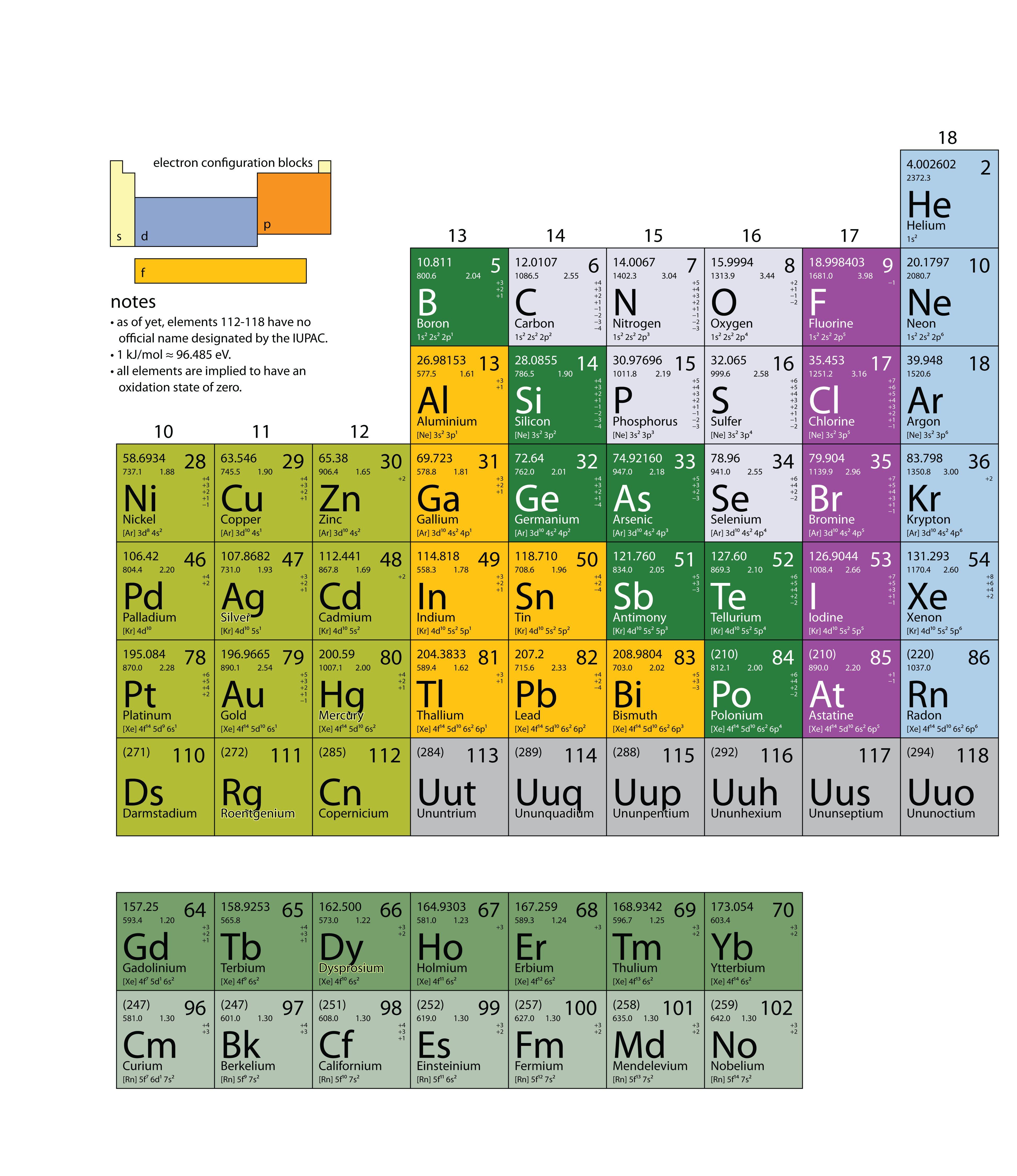 Printable Organic Periodic Table