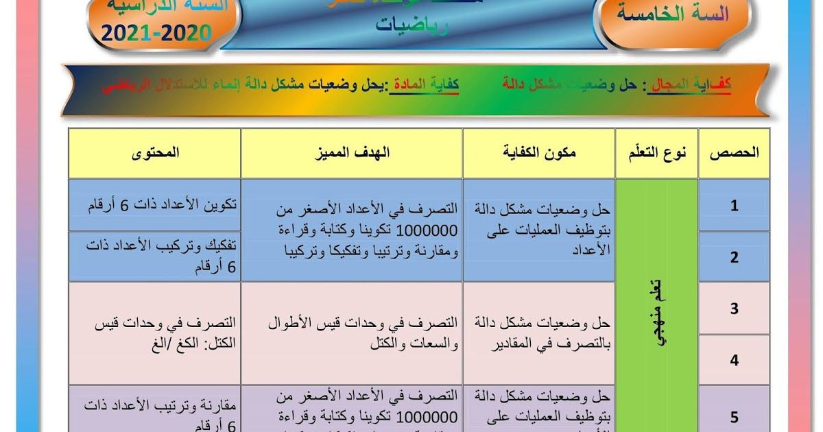 Pin On تعليم Education