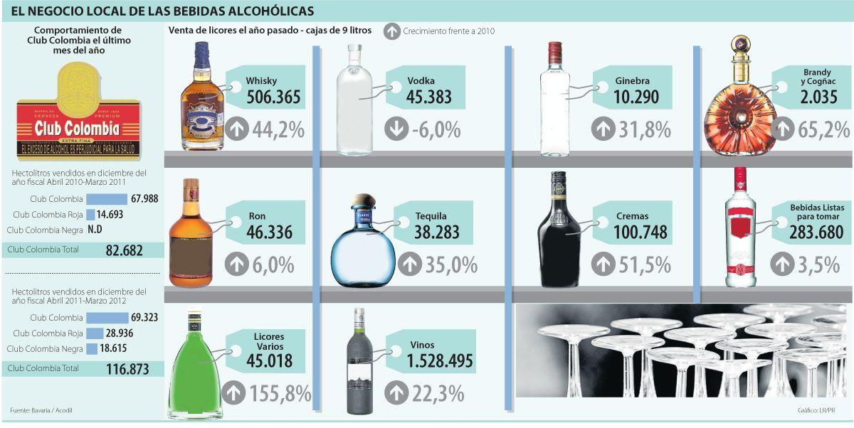 El Negocio Local De Las Bebidas Alcohólicas Bebidas Alcoholicas Vodka Tequila