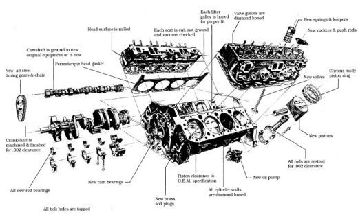 engine diagram | Places to Visit | Exploded view, Chevy
