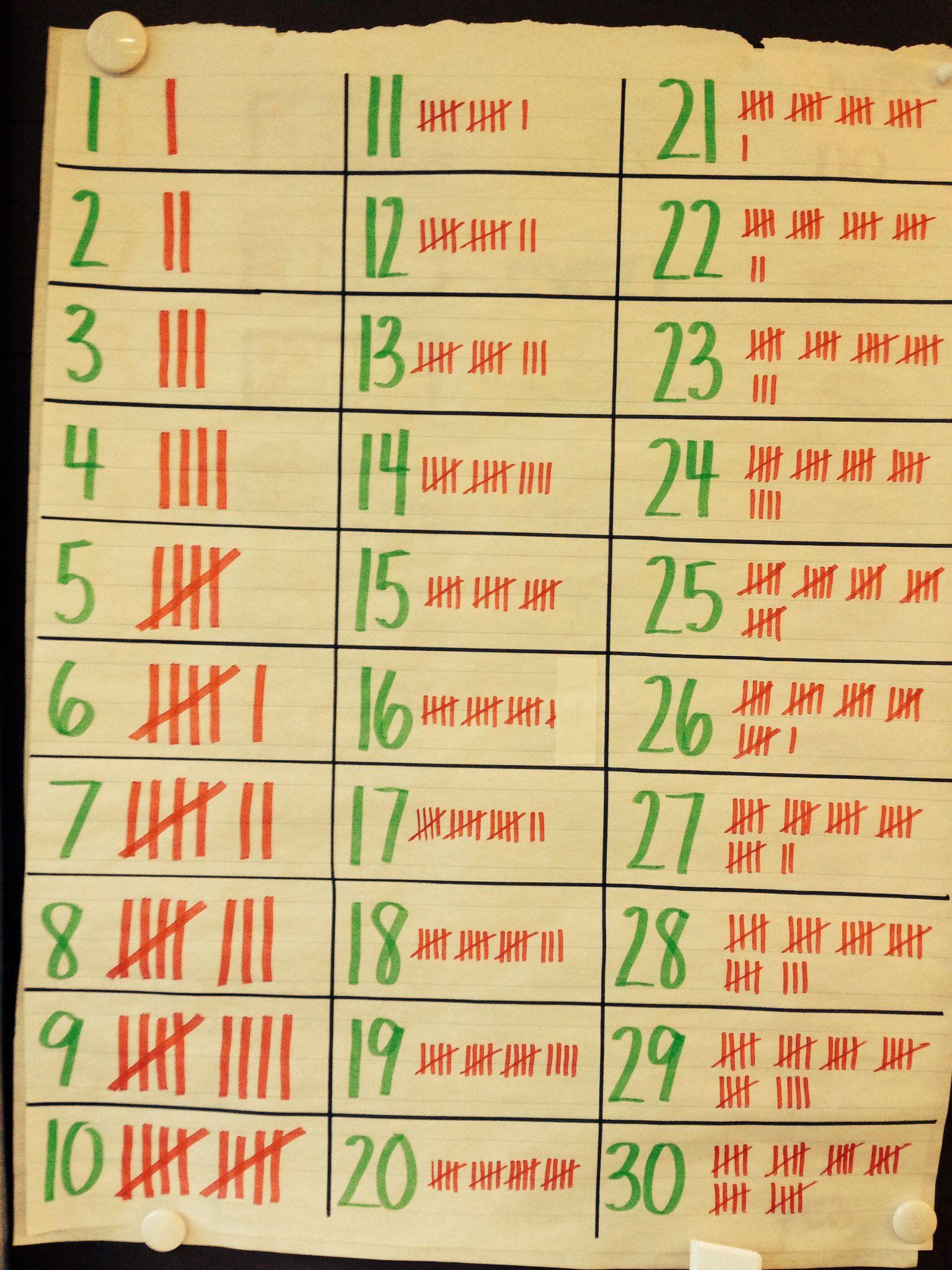 Tally Mark Anchor Chart My Kiddos Definitely Liked To See