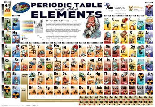 Prof Bunsen Science Fun Periodic Table Poster Prof Bunsen