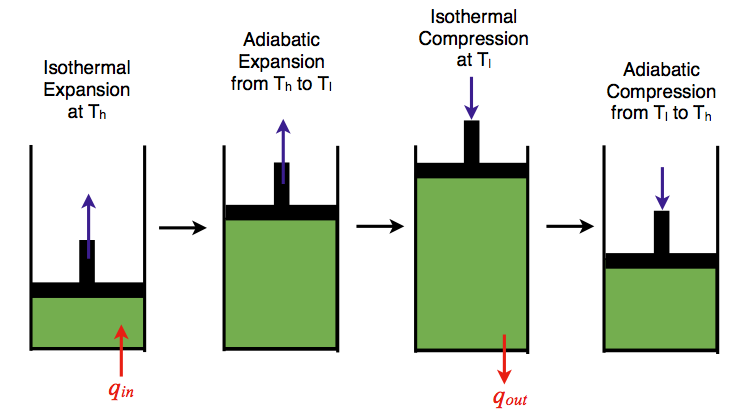 Figure 1 An Ideal Gas Piston Model Of The Carnot Cycle Thermodynamics Engineering Physics