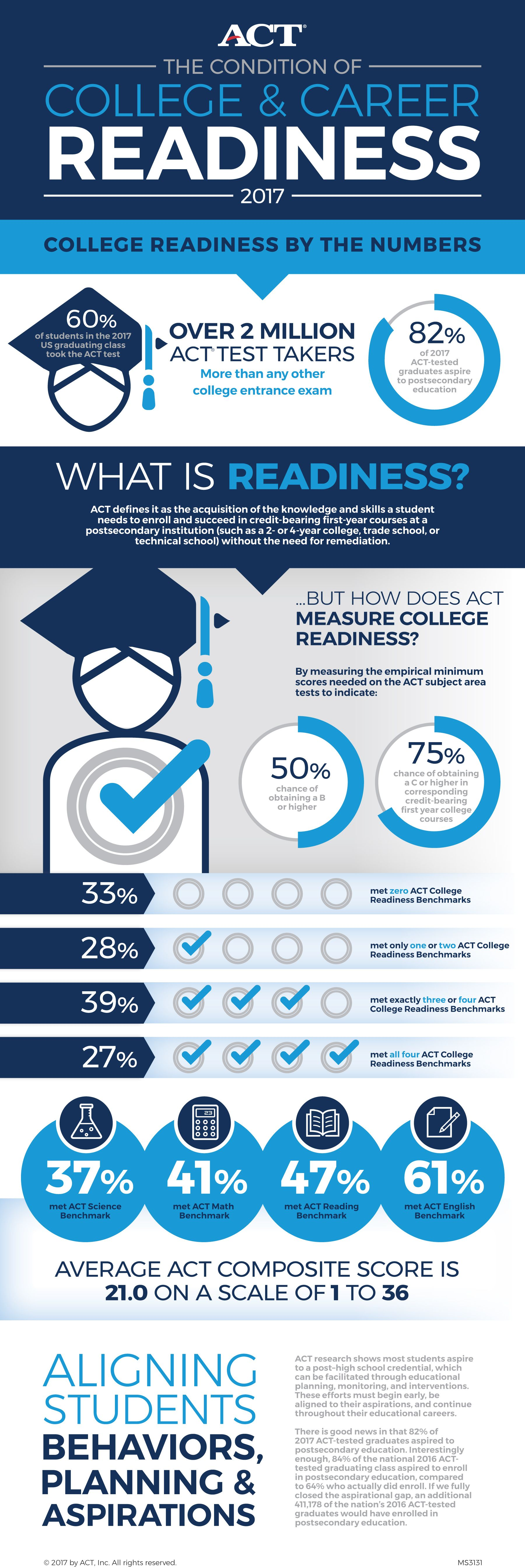 Image Result For High School Graduation Plan Infographic