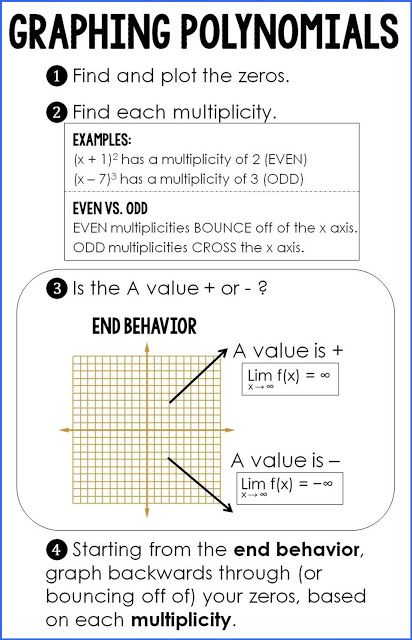 Graphing Polynomials {cheat sheet!} Math, Algebra and Maths algebra - reference sheet examples