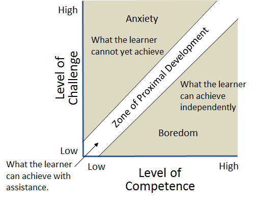 """Vygotsky's """"Zone of Proximal Development,"""" which focuses on ..."""
