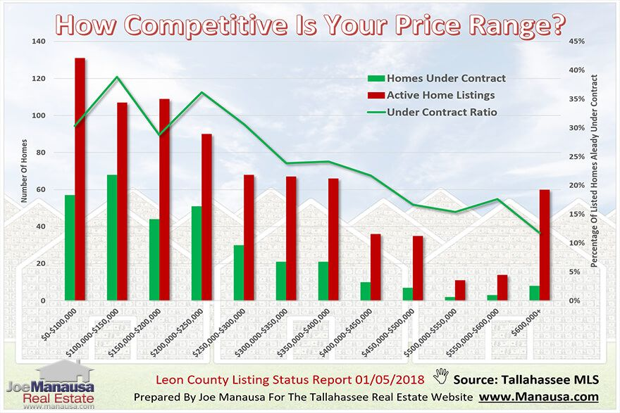 What Does The Ideal Move Up Market Look Like In Real Estate Real Estate Marketing Charts And Graphs