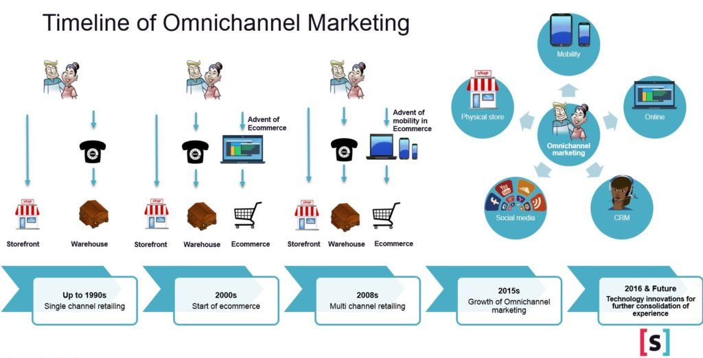 omnichannel marketing   Rapiditas