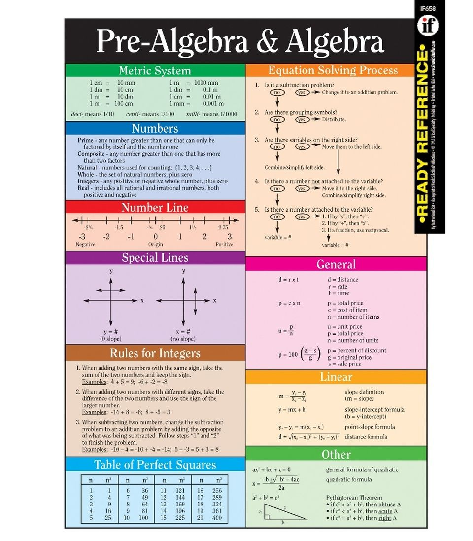 PreAlgebra and Algebra Ready Reference Learning Cards