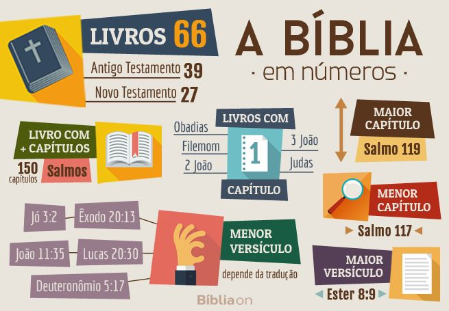 Tudo o que você precisa saber sobre os livros a Bíblia
