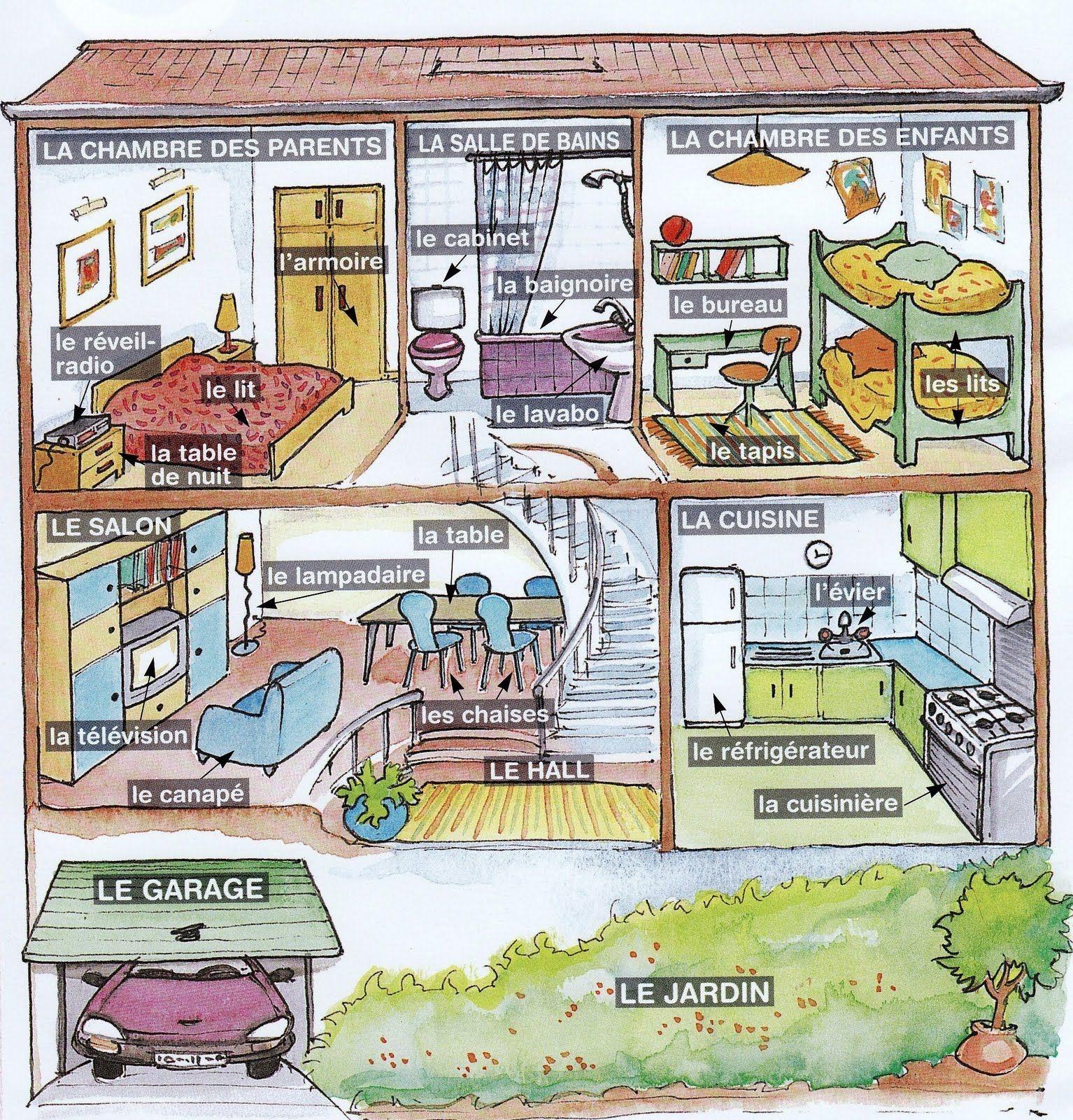 La maison fle lexique de la maison pinterest la for Anglais vocabulaire maison