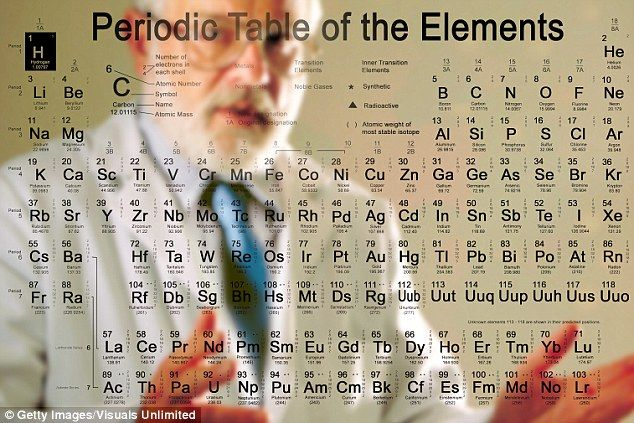 Latest additions to periodic table get their names periodic latest additions to periodic table get their names urtaz Images