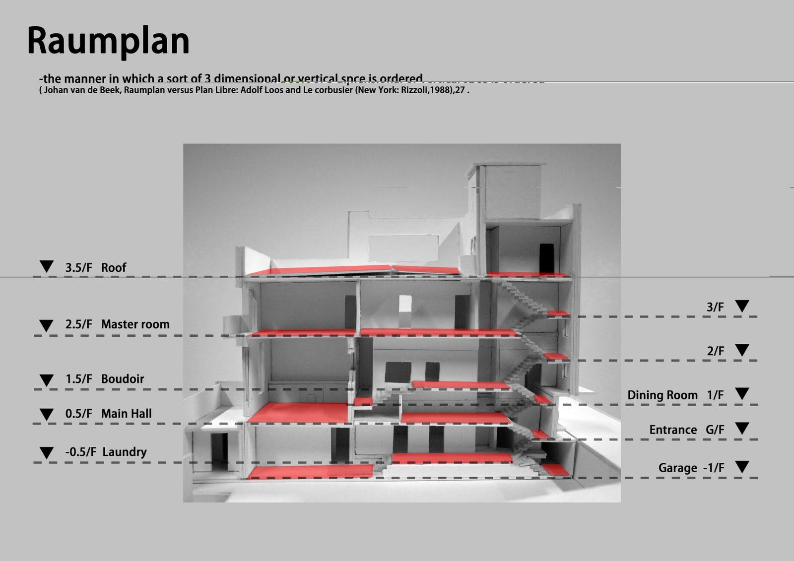 Raumplan analysis loos pinterest villas for Architecture de plan libre