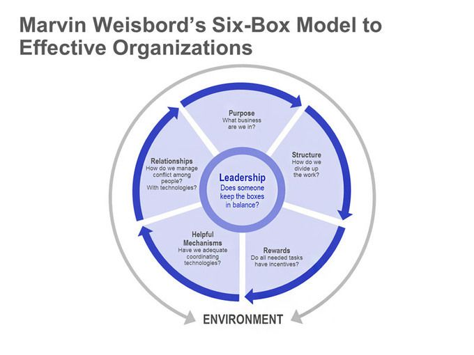 Weisbord Six Box Model Single Ppt Slide Conceptsinfographics